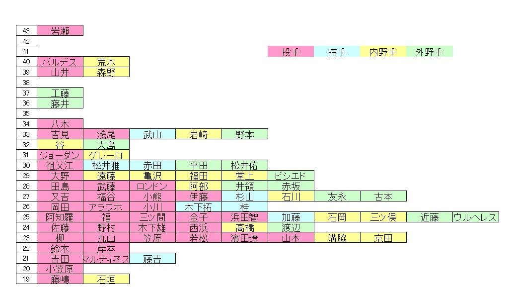 中日戦力図